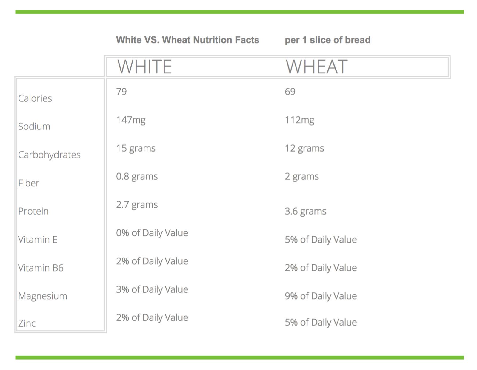 White or Wheat?